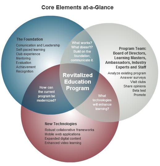 Elementos nucleares del Programa Eduacional Revitalizado